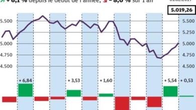 Photo of Un mois de janvier 2019 record pour les marchés financiers ?